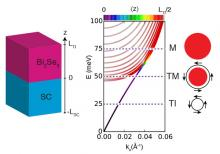 Model Bi2Se3-SC heterostructure and the electronic structure of Bi2Se3