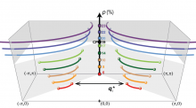Schematic of →k‐space locus of states generating Bogoliubov QPI with increasing hole density in Bi2Sr2CaCu2O8+d. An abrupt transition occurs at p ≈ 0.19.
