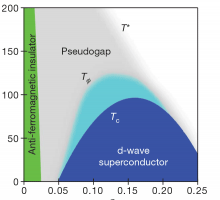 Schematic copper-oxide phase diagram